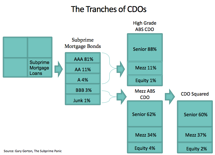 [The Tranches of CDOs]