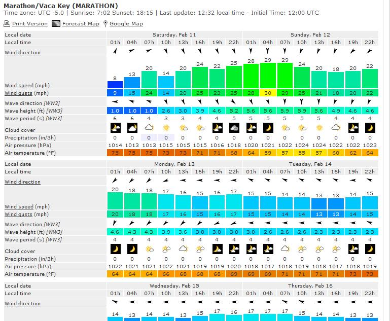 Windfinder Forecast For Marathon, FL