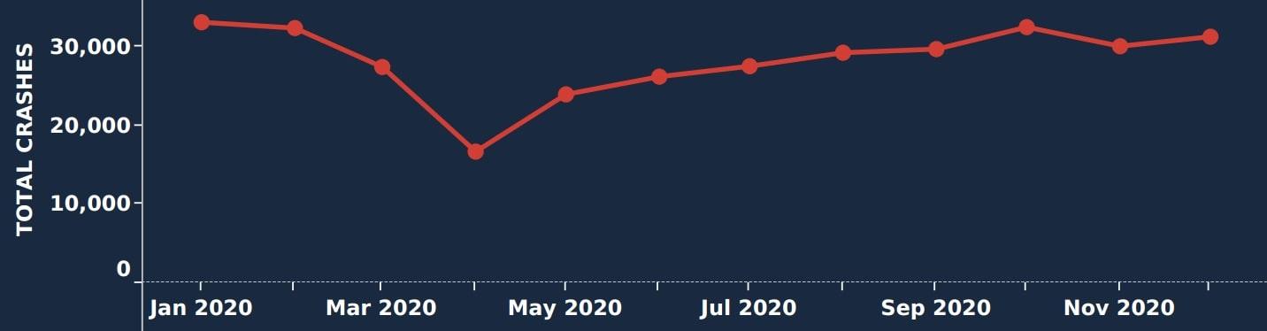 2020 Florida Car Accident Statistics Graph