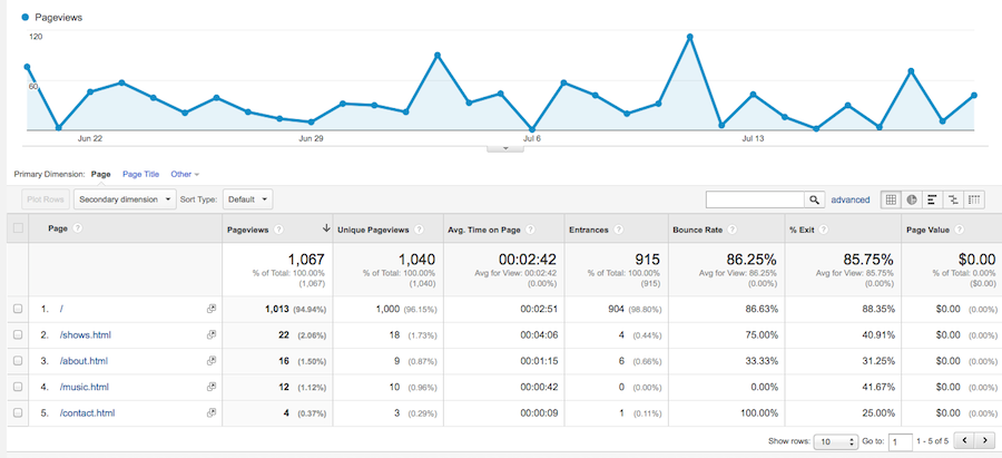 Page Dashboard in Google Analytics