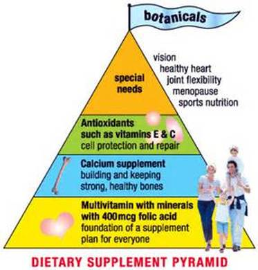 Dietary supplement pyramid